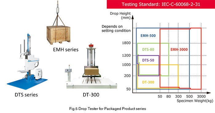 Drop Tester / Drop Tower for Packaged Freight (Slide)